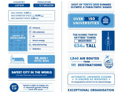 Tokyo Infographic by Best Cities Global Alliance